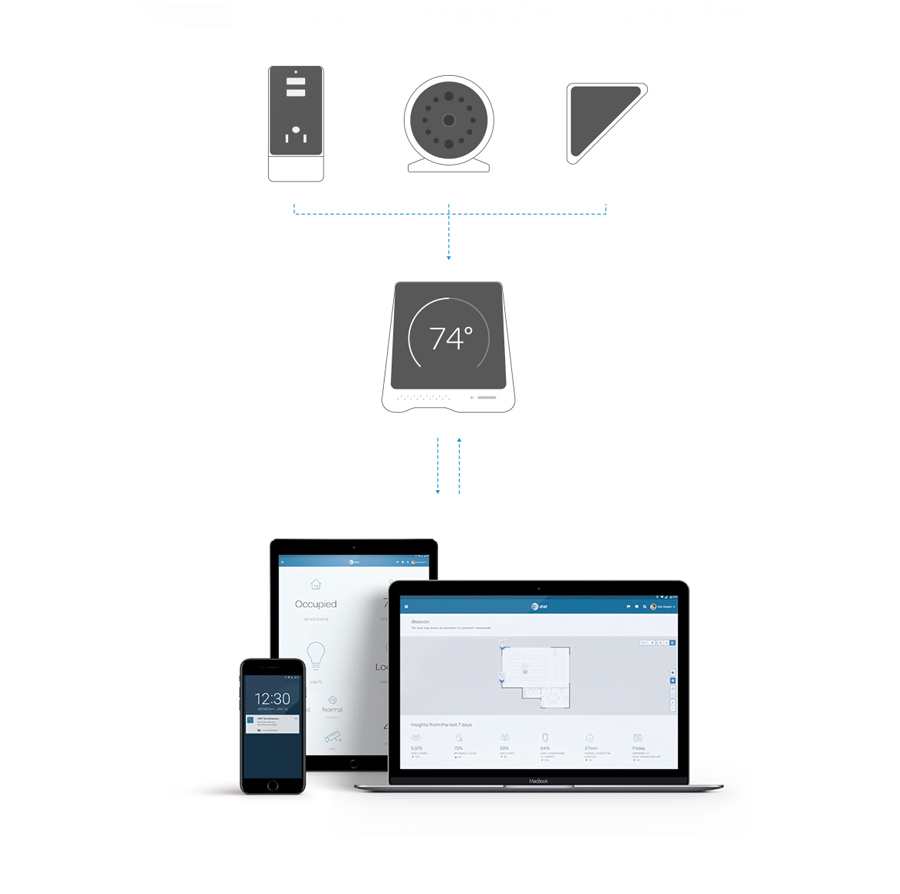 Monitoring    Users can manage and program the environment and their devices directly from the Hub/Router interactive controls. It permanently receives information from different devices and relates it, providing useful information, suggesting optimizations, providing reports and notifications.   Users can still access the Hub remotely through the web or App.