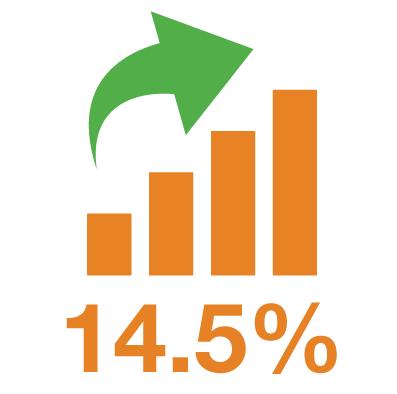 Billede af bjælkediagram med 14,5 % og pil op