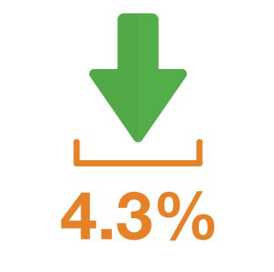 Billede af flere downloads 4,3 %