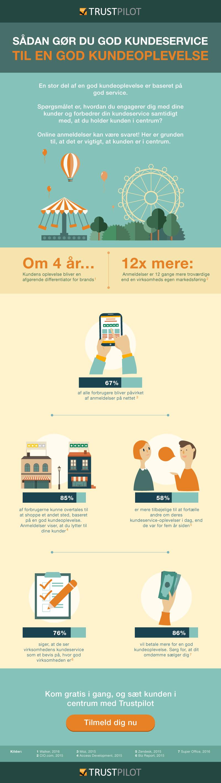 Billede af infografik af kundeoplevelsen