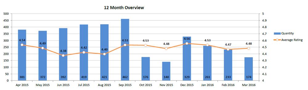 Et eksempel på en 12-måneders oversigt med den gennemsnitlige bedømmelse over for antallet af anmeldelser.