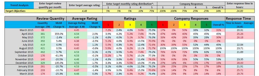 detaljeret rapport, vigtige parametre, måned for måned, interne mål