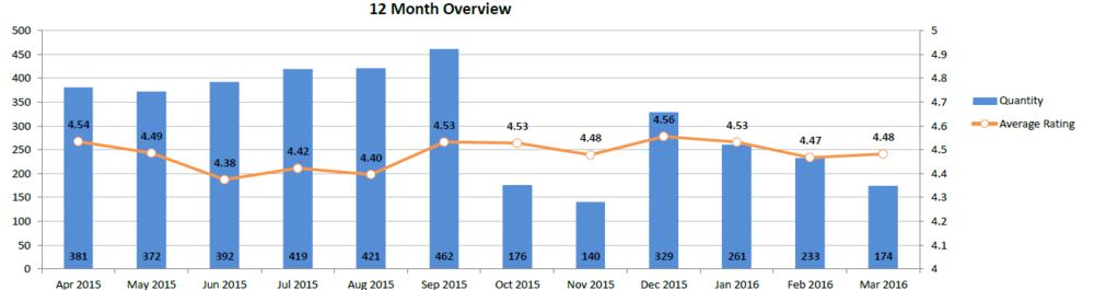 Et eksempel på en 12-måneders oversigt med den gennemsnitlige bedømmelse i forhold til antallet af anmeldelser.