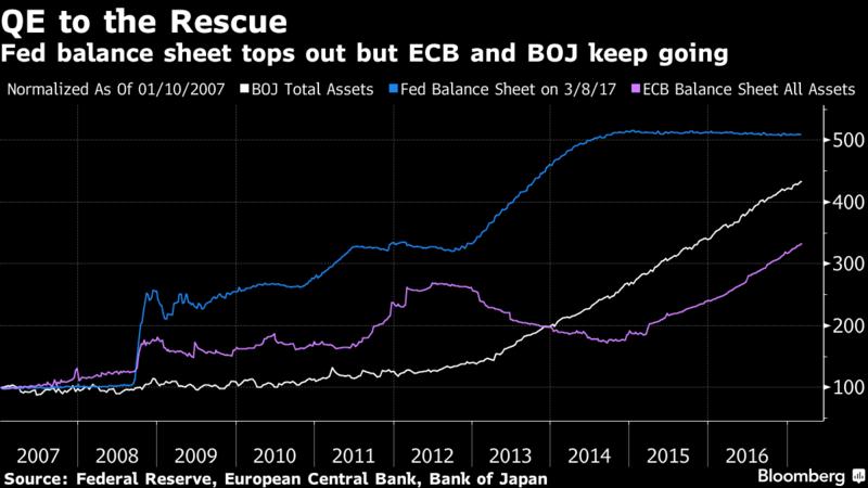 Global Quantitative Easing (QE)
