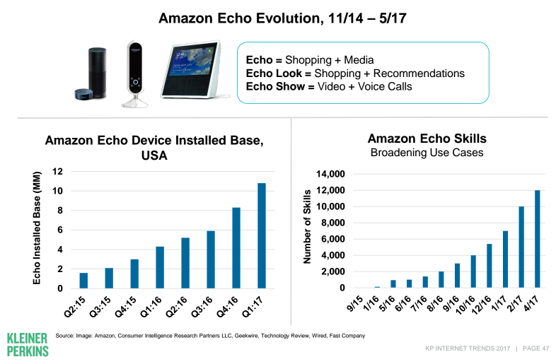 evolution de amazon echo
