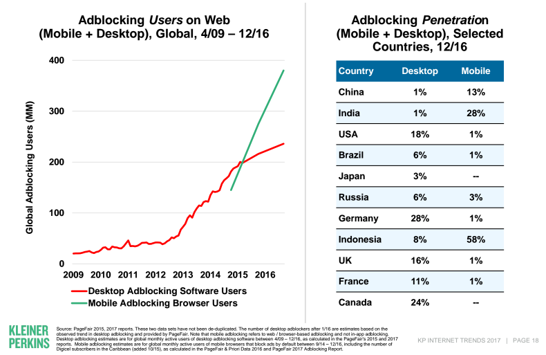 evolution de l'adblocking