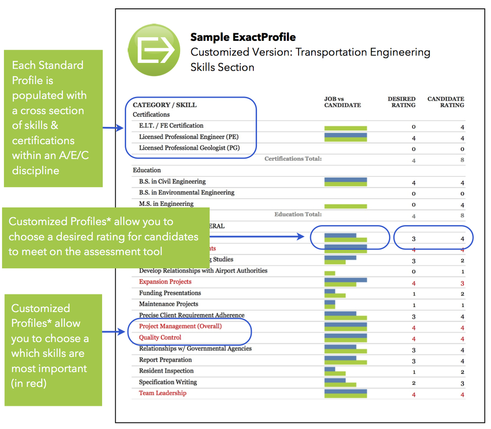 Click on the image to enlarge the ExactProfile skills section.