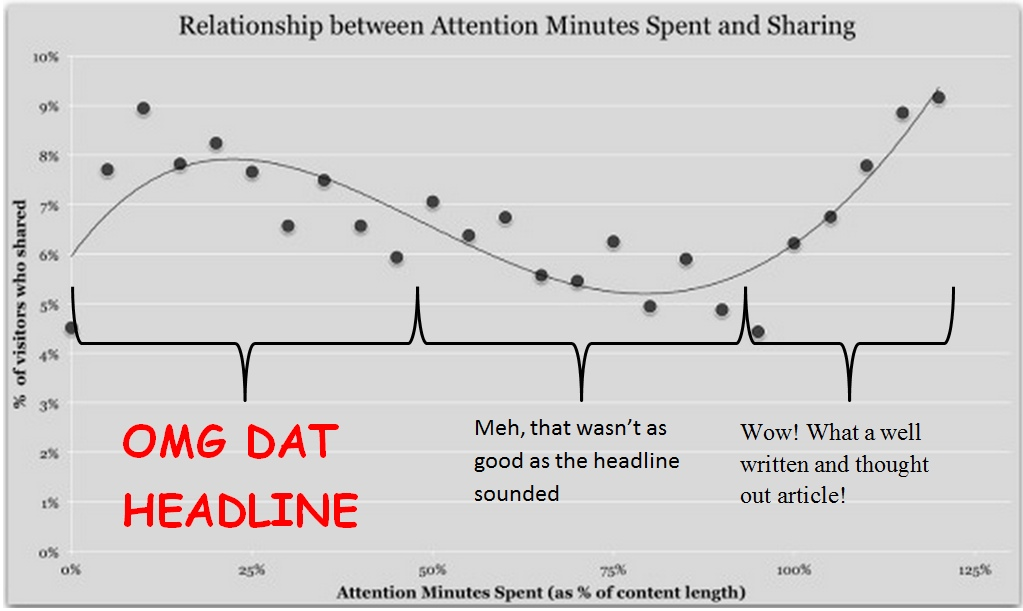 Wow! What a well written and thought out article: http://gigaom.com/2014/07/16/the-news-about-reader-attention-and-the-evolution-of-media-isnt-all-bad-theres-the-hill-of-wow/