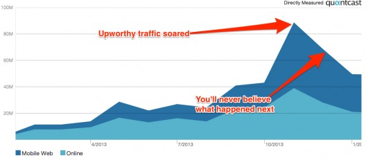 Interesting conclusion on Upworthy's (and its social video/meme clones) presumed downfall with respect to Facebook traffic these past few months as compared to BuzzFeed's continuous and insatiable growth:    http://www.businessinsider.com/facebook-changed-how-the-news-feed-works–and-huge-website-upworthy-suddenly-shrank-in-half-2014-2