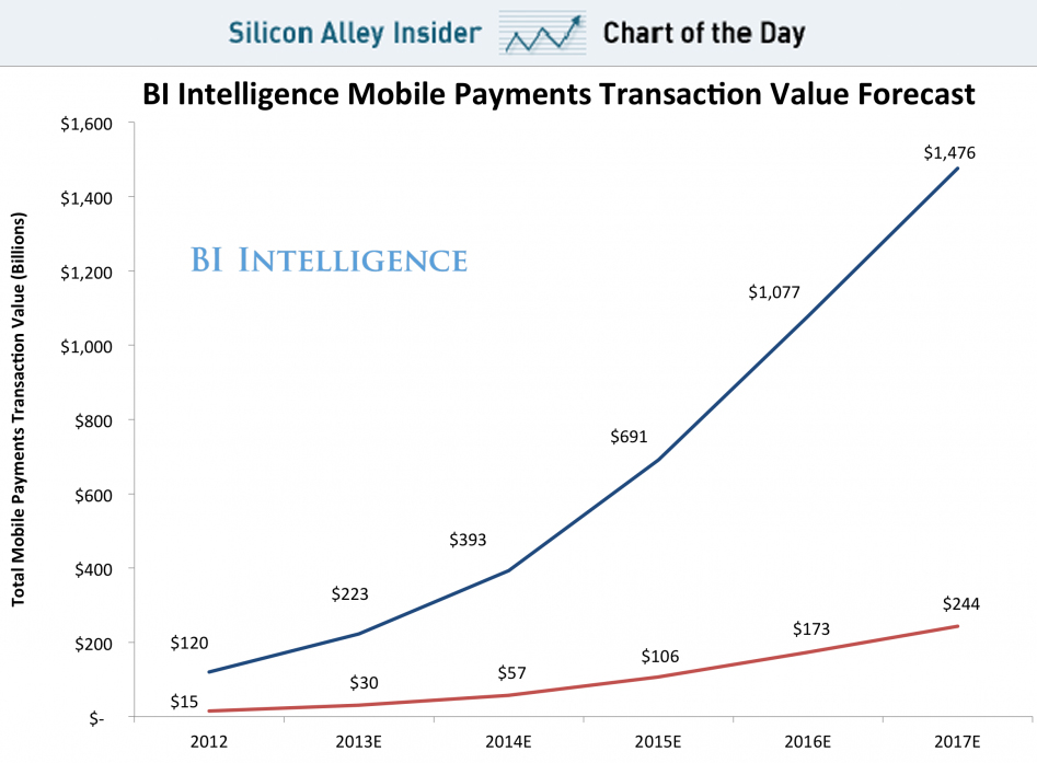 futurist-foresight :     The rise of  mobile  payments.    emergentfutures :      CHART OF THE DAY: Mobile Payments Are About To Explode    Full Story:  Business Insider        George Costanza will finally have to get rid of his wallet.