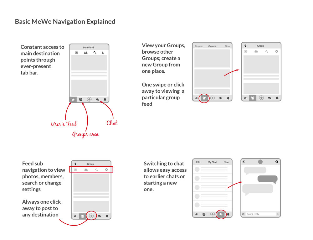 MeWe Navigation Explained