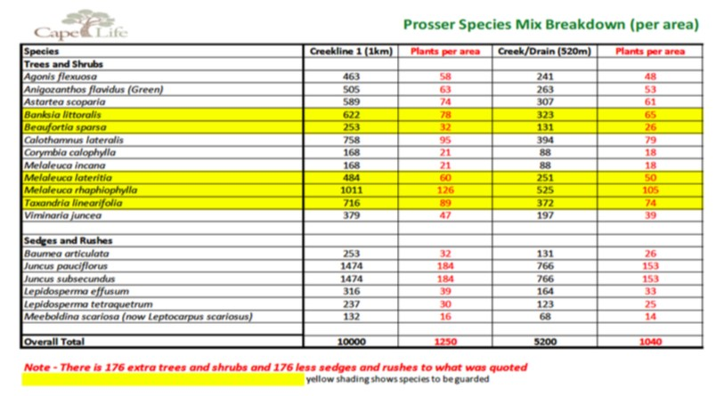 Prosser Species Mix Breakdown.jpg