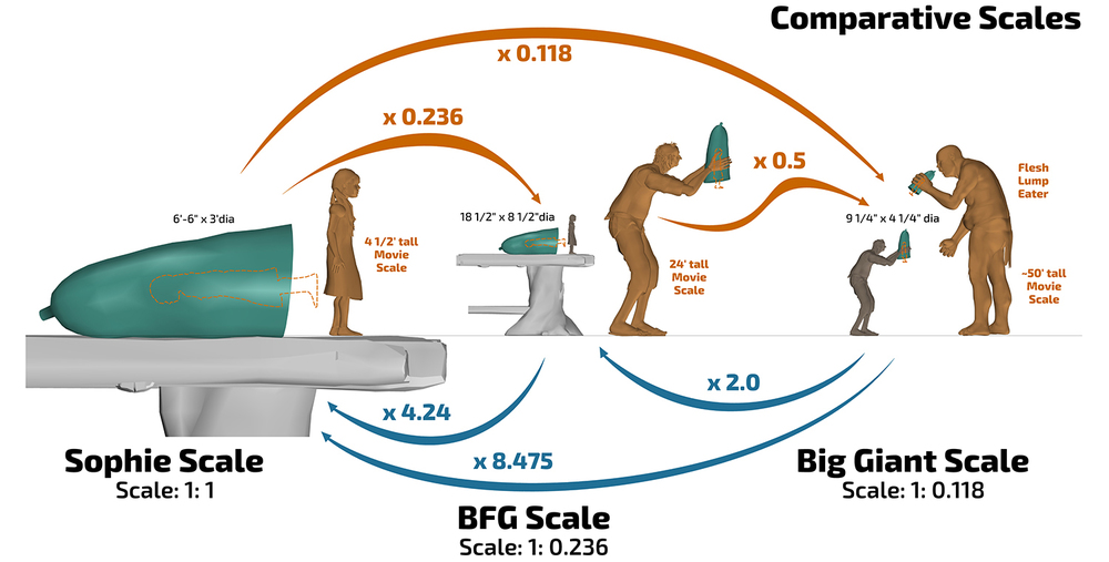The BFG - Comparative scale of Sophie's  live action set and  MoCap sets at two different scales - Infographic by Stevo