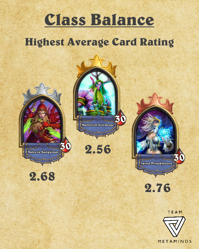 Highest Avrg Card Rating.png