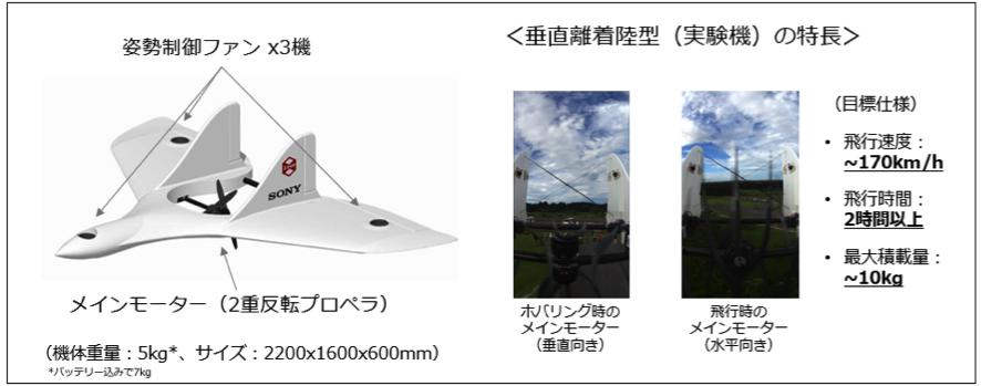 図2:エアロセンス製UAVの主な特徴