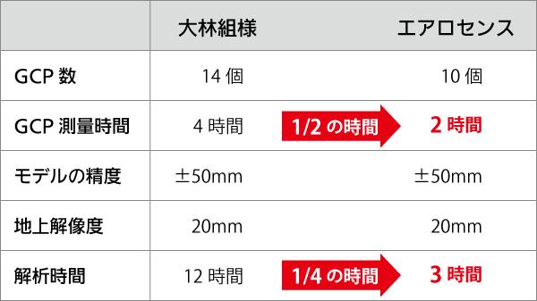 大林組比較結果1.png
