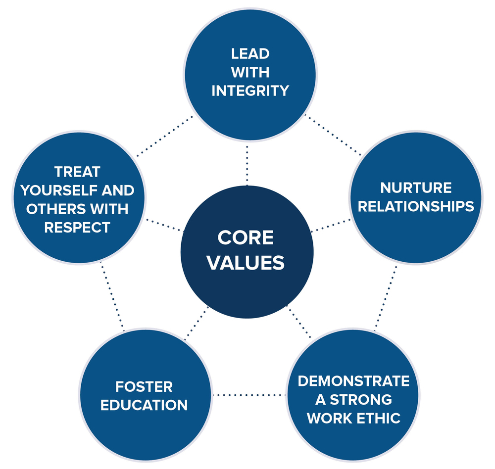 kline-engineering-core-values.jpg
