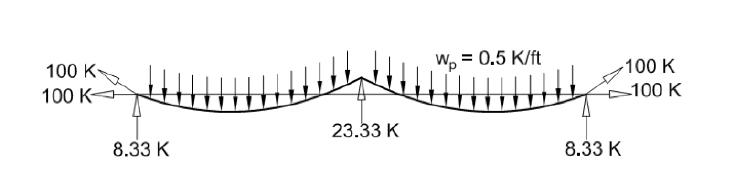Figure 1 (B)