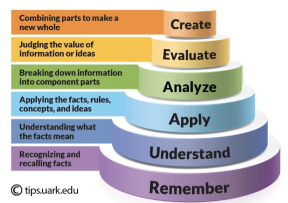 """Recommended R  eading: """"Rigor"""" and """"Hard"""" Are Not the Same Thing: How to Challenge Your Student with Their Thinking (clik on This Image to access article)"""