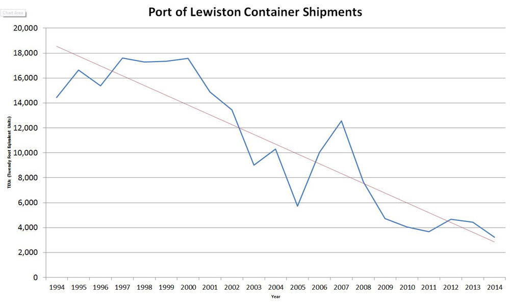 Containers shipped to ports on the lower Snake River are measured in TEUs, which means Twenty Foot Equivalent Units, a standard global measure for sea freight. What it means is that every 20 linear feet worth of loaded containers counts as a single TEU. The Port of Lewiston's container shipments peaked in 1997 with 17,611 TEUs and have been on a long, steady slide ever since. Data source: Port of Lewiston.