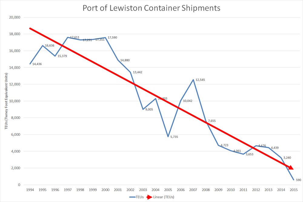 Benefits derived from the lower Snake River dams, like commercial transportation, are declining dramatically. Container shipping is all but gone, with little chance of returning. Data source: portoflewiston.com.