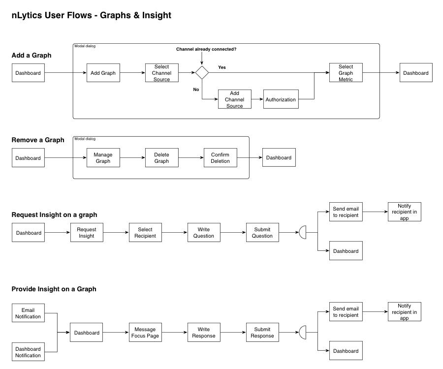 Some of the initial user flows I designed.