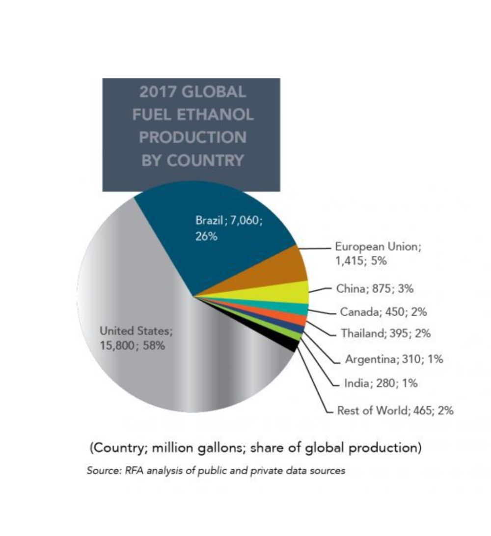 World Ethanol Production 2017.png