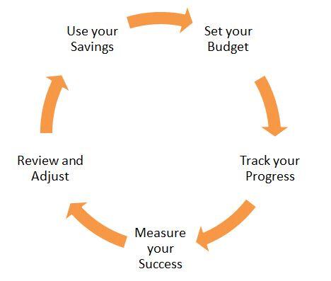 Cashflow process.JPG