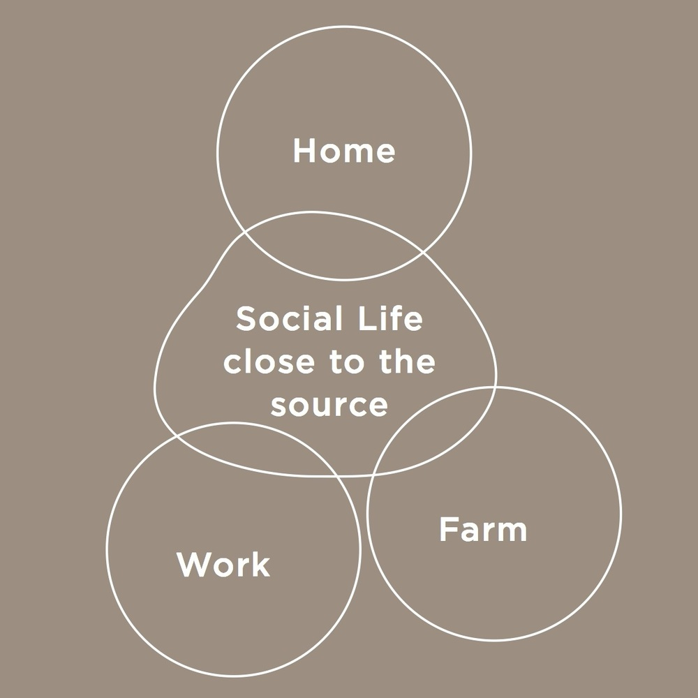 The idea of a fourth place is to create an experience being in between work, home and farm, the source.