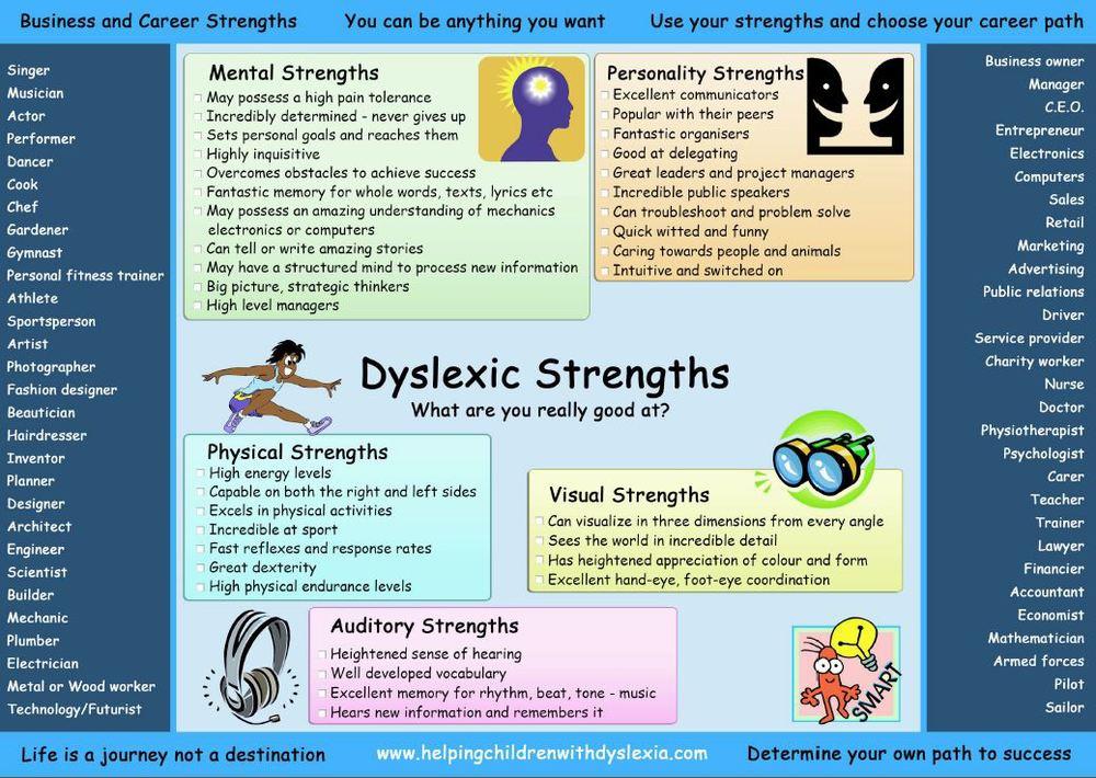 Strengths Of Dyslexic Mind >> Strengths Dyslexia Specialist Of Northwest Ohio