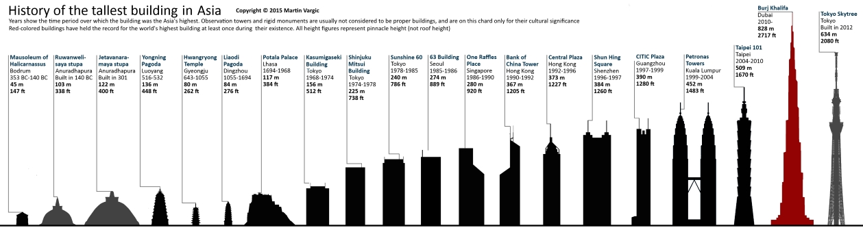 Tallest buildings throughout history halcyon maps for Asia famous buildings
