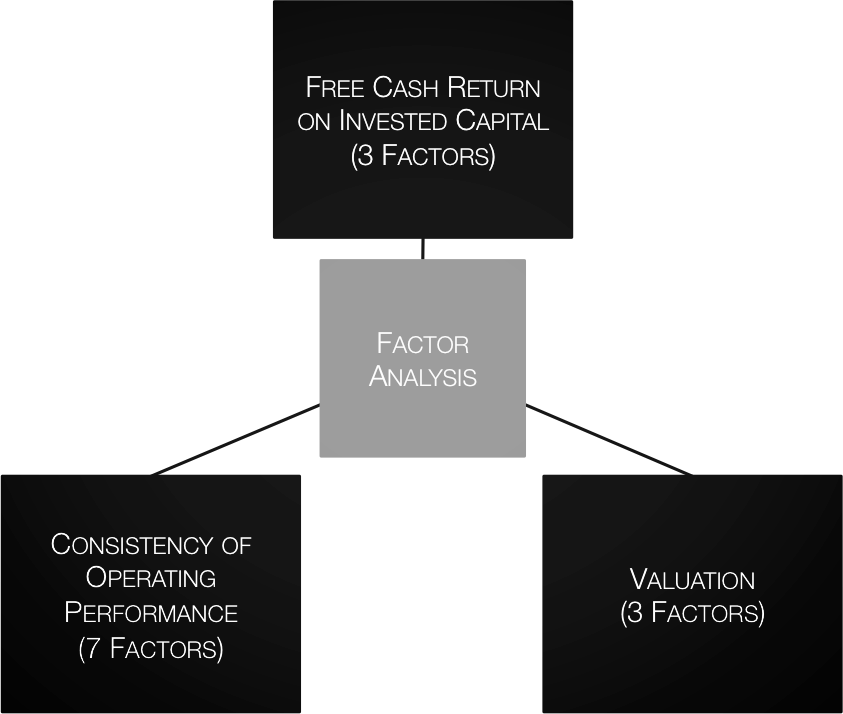 For factors to be useful in investing, we demand that they be: simple, limited, robust, and rational.