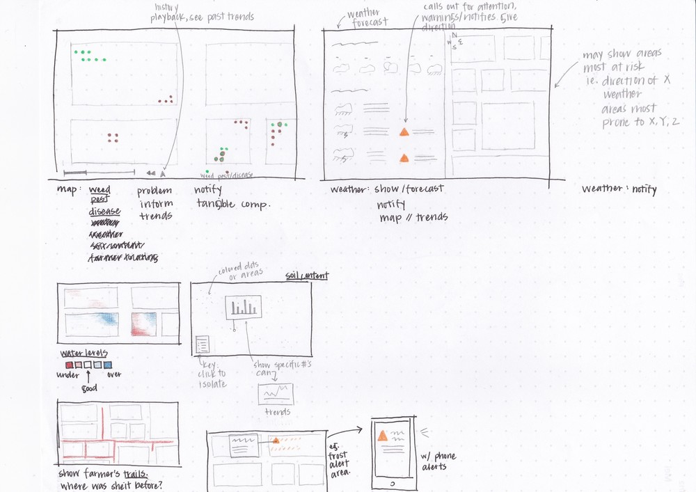 Ideation Wireframes