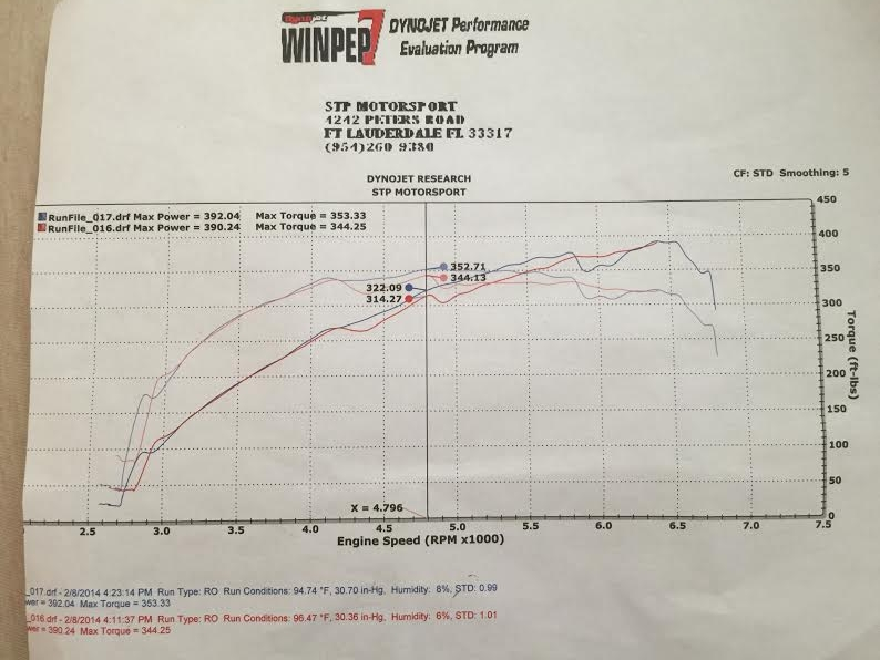 392whp and 353tq with stock twins on 93 octane