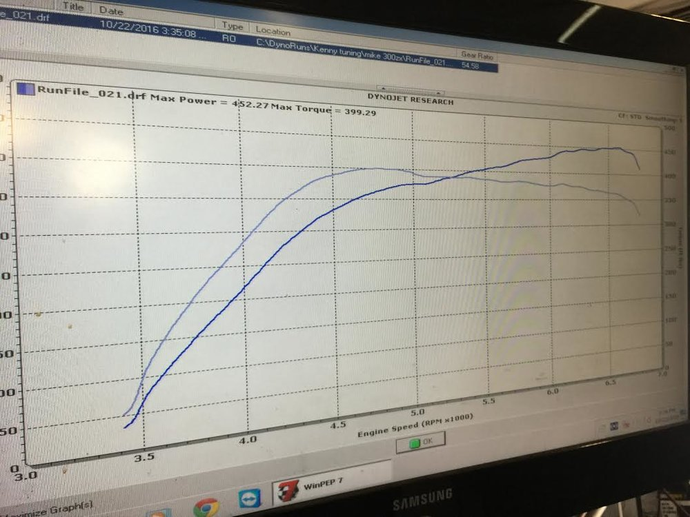 By simply switching to e85 and bringing the psi up by 1. Michael Doscher's car saw a hp increase of 60whp and a tq increase of about 47 at the wheels at only 13psi with stock twin turbos.