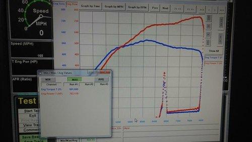 Elliot Dawson making 783whp on a stock internal vg, on e85.