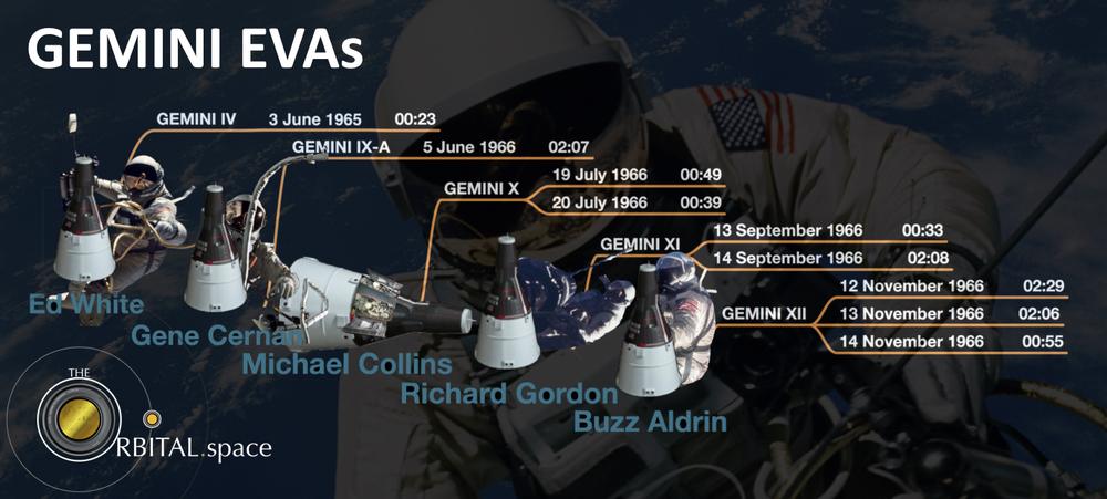 Gemini — theOrbital.space