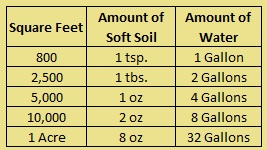 Brief explanation of how to mix water with soft soil for application to soil.