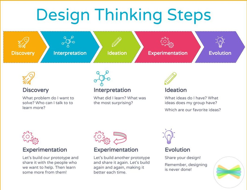 Step-by-step  to Design Thinking