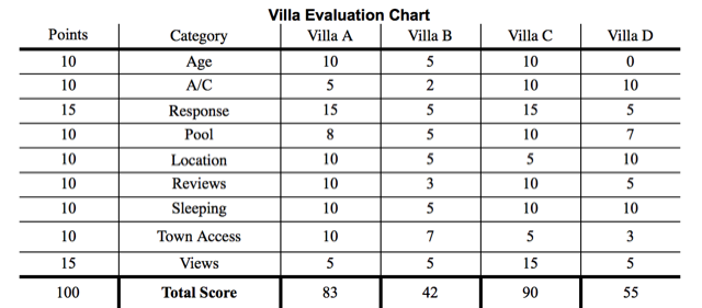 Villa_Rating_Chart.png