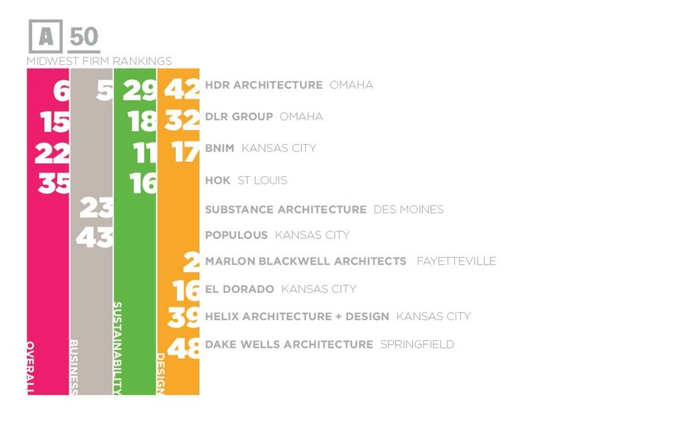 2017 ARCHITECT 50 RANKINGS | MIDWEST FIRMS