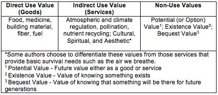 Utilitarian Values Biodiversity.png