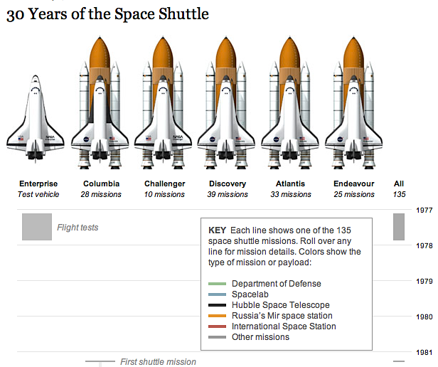 kateoplis :     Another fantastic interactive by NYT:  30 Years of the Space Shuttle