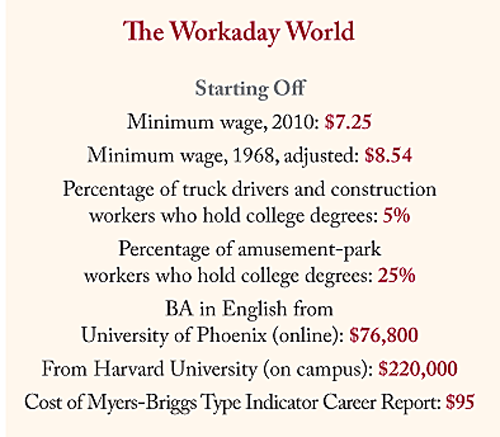 Via thenelsontwins :     I told you.    laphamsquarterly :     Are you on the clock? Are you wasting time? Multitasking? In our   Workaday World   list we've got the facts and figures on what you, the worker, do every single day.   Oh yes that's right, the minimum wage in 2010 was $7.25 .    In 1968 , when adjusted for inflation,  it was $8.54 .