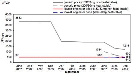 – Development of drug prices (HIV AIDS treatment LPV/r) over time for originator drug and generic drug. (Moon, Suerie, et al.  Globalization and health 7.1 (2011): 1) The tiered price of the originator drug was set at $500 and remained unchanged, while the price of the generic decreased over time (in grey). When the generic price dropped below the tiered price (to $486), the tiered price (in blue) decreased to just below the lowest generic price (to $440).