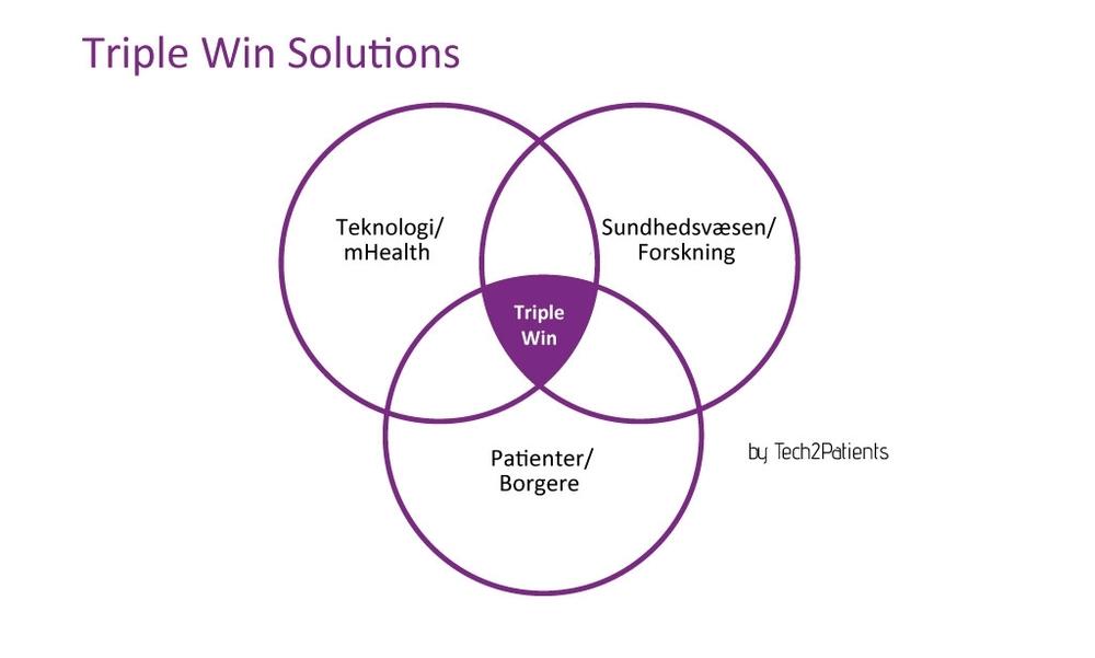 Win-Win-Win løsninger
