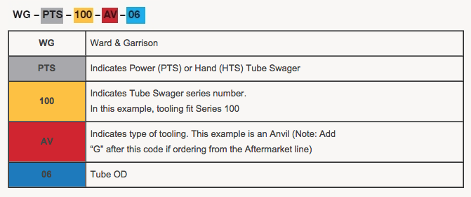 Swager Tooling Part Number Example