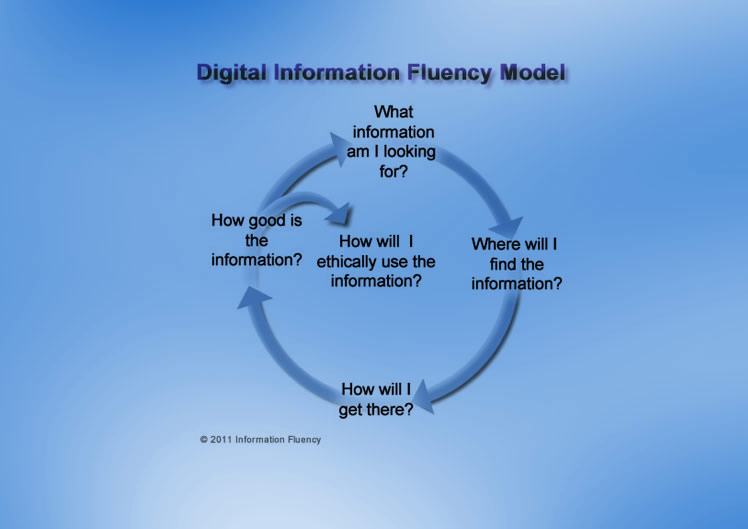 Information Fluency from www.21cif.com