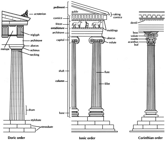 Roman Architecture & Building Types — Latin for Rabbits