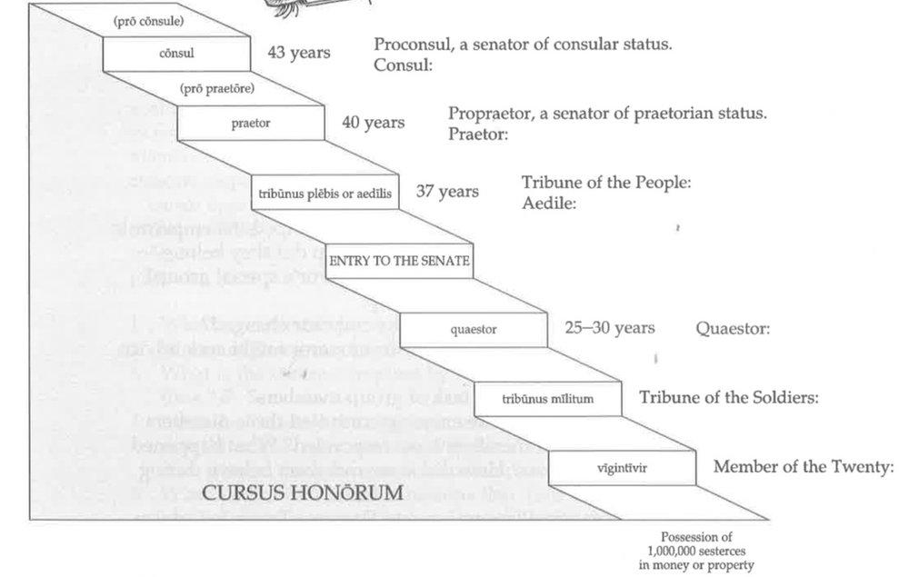 Cursus honorum with age limits  copy.jpg